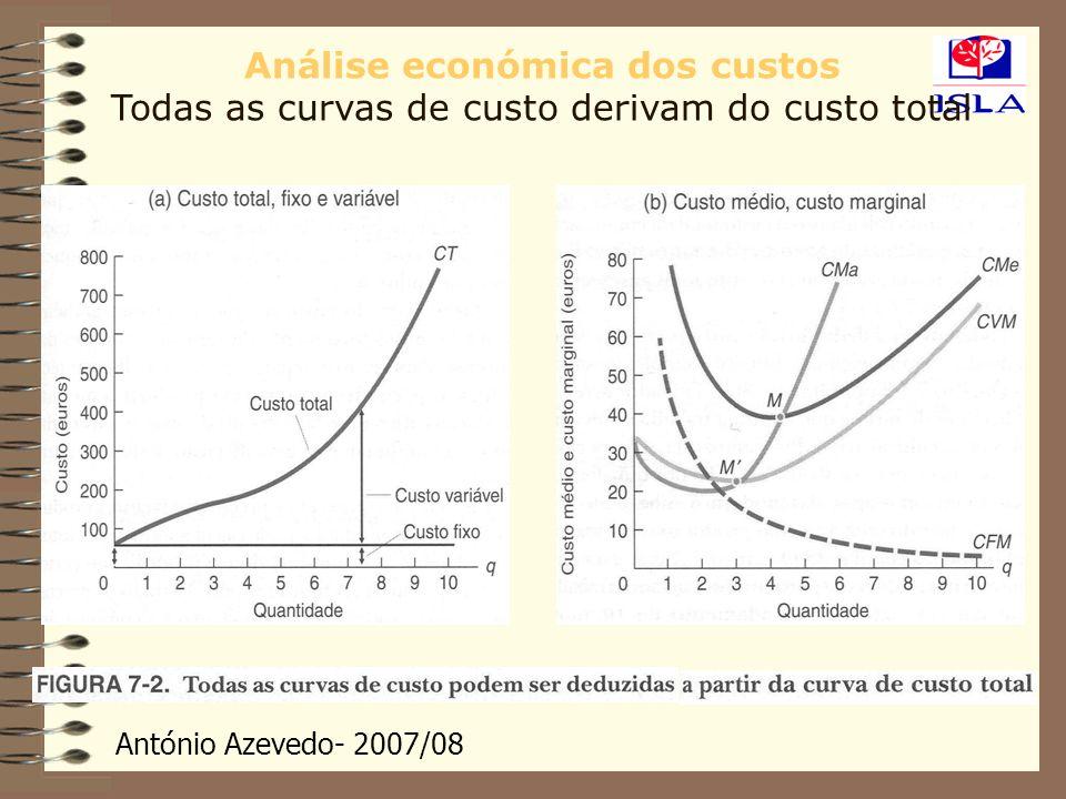 Análise económica dos custos Todas as curvas de custo derivam do custo total