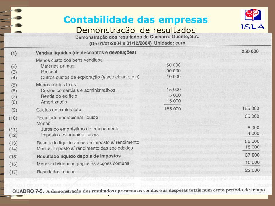 Contabilidade das empresas Demonstração de resultados