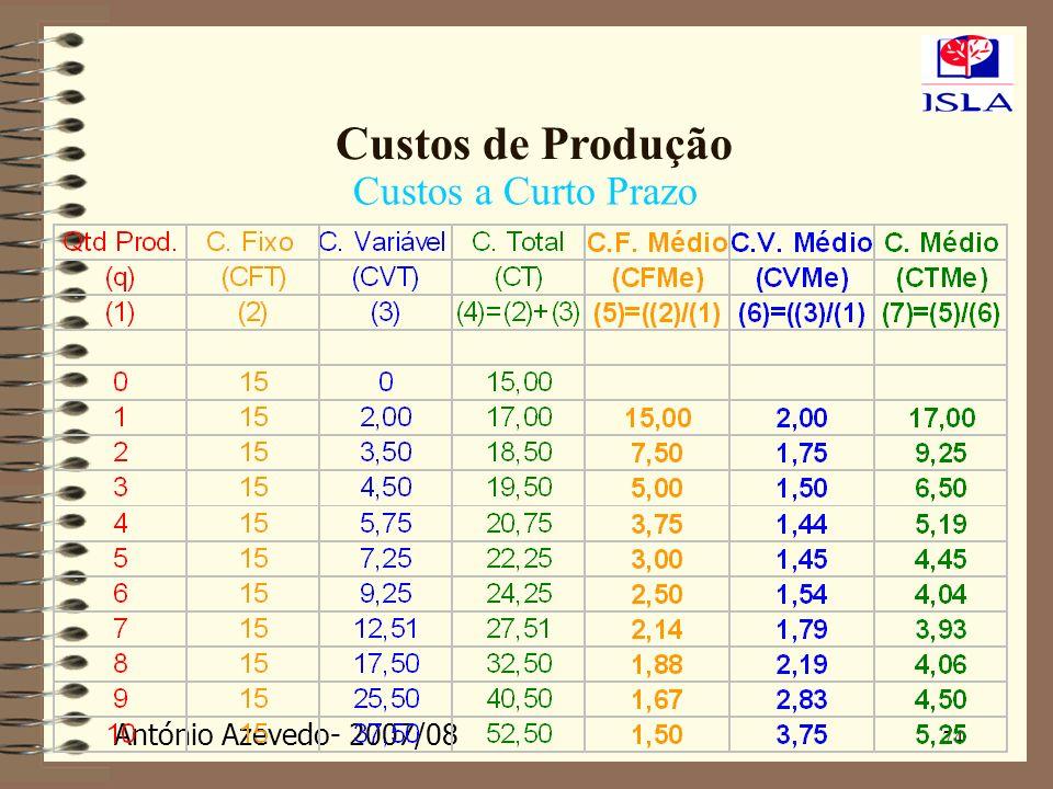 Custos de Produção Custos a Curto Prazo 74