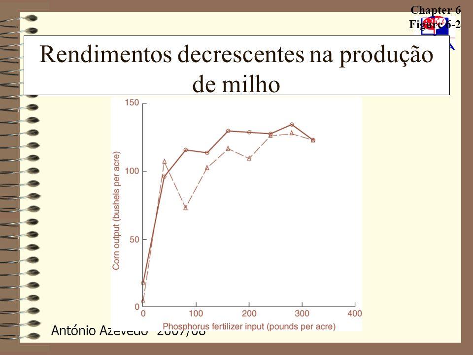 Rendimentos decrescentes na produção de milho