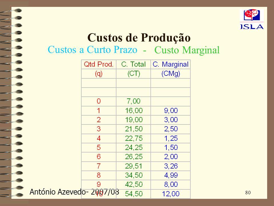 Custos de Produção Custos a Curto Prazo - Custo Marginal 80