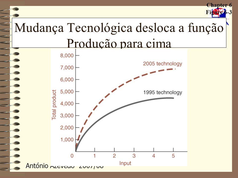 Mudança Tecnológica desloca a função Produção para cima