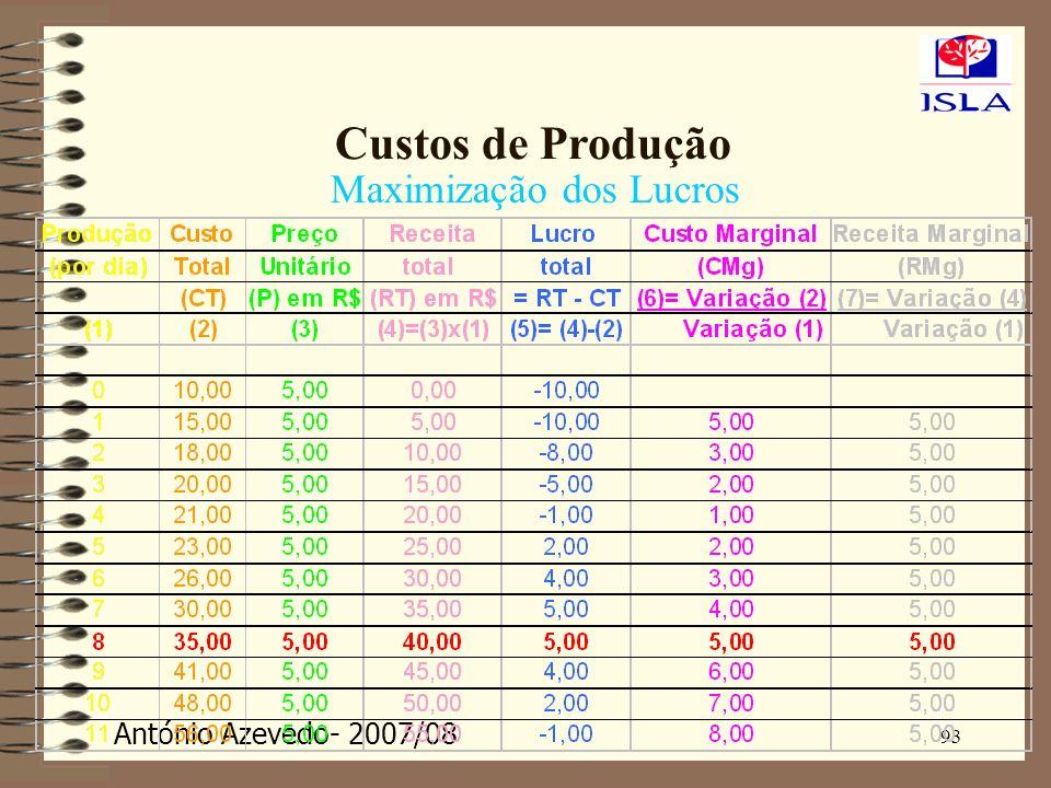 Custos de Produção Maximização dos Lucros 93