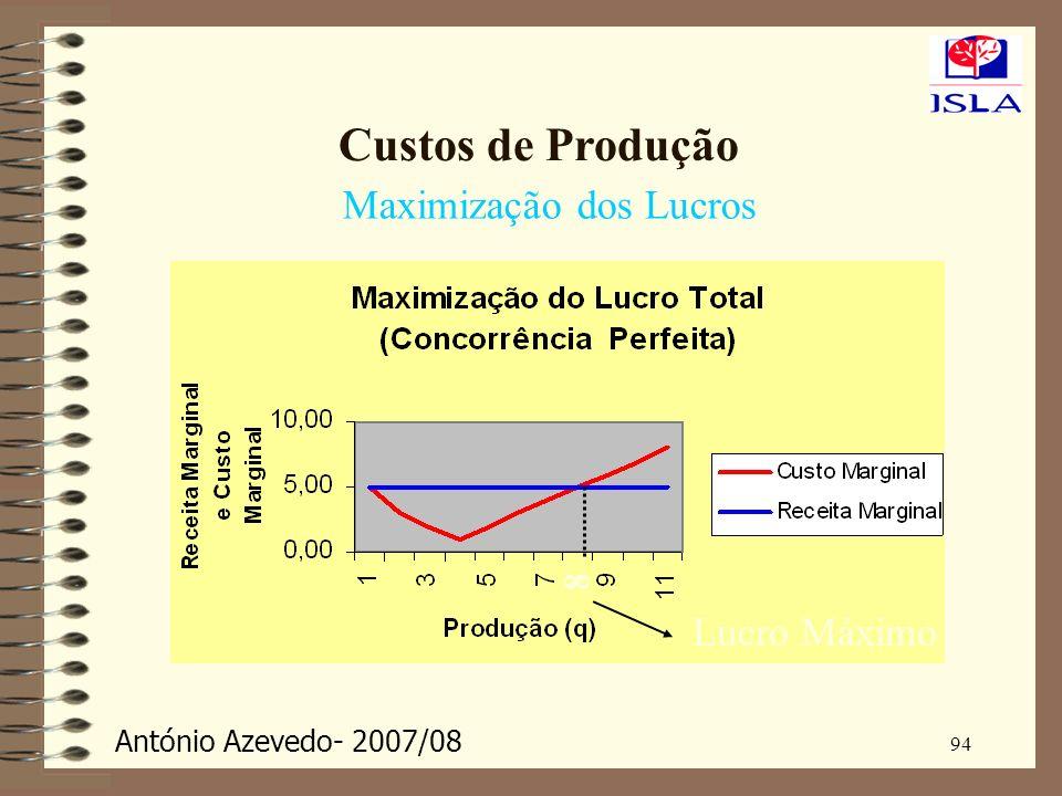 Custos de Produção Maximização dos Lucros 8 Lucro Máximo 94