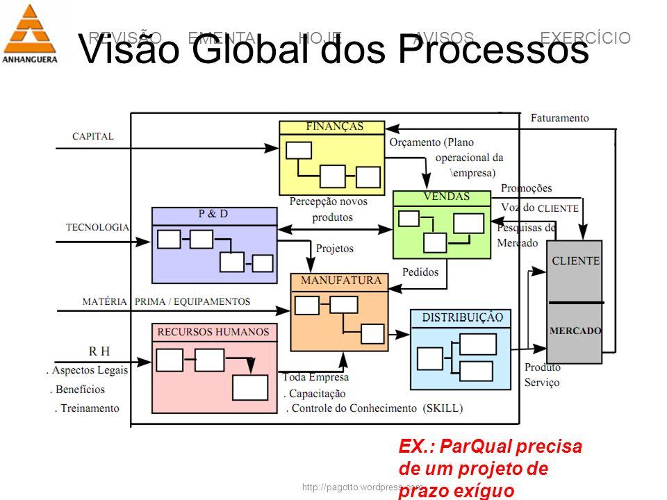 Visão Global dos Processos