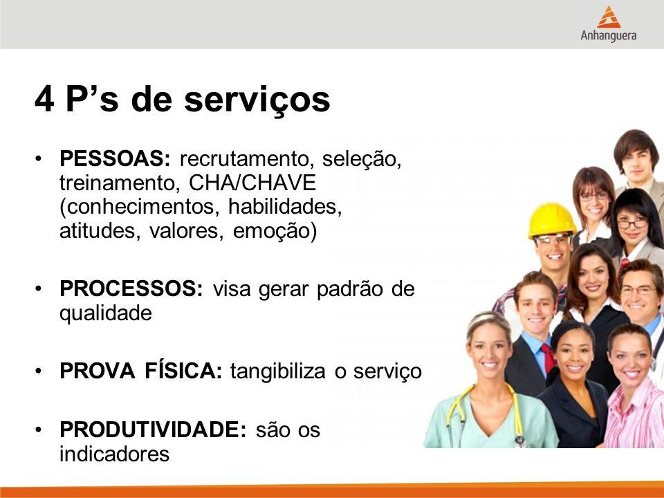 4 P's de serviços PESSOAS: recrutamento, seleção, treinamento, CHA/CHAVE (conhecimentos, habilidades, atitudes, valores, emoção)