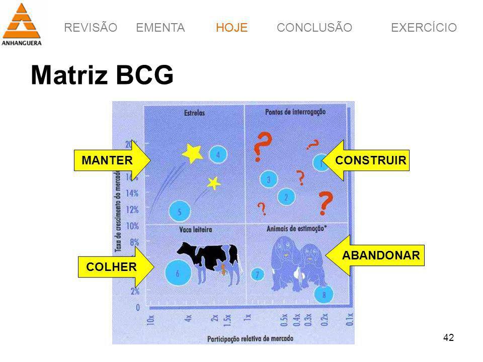 HOJE Matriz BCG MANTER CONSTRUIR ABANDONAR COLHER