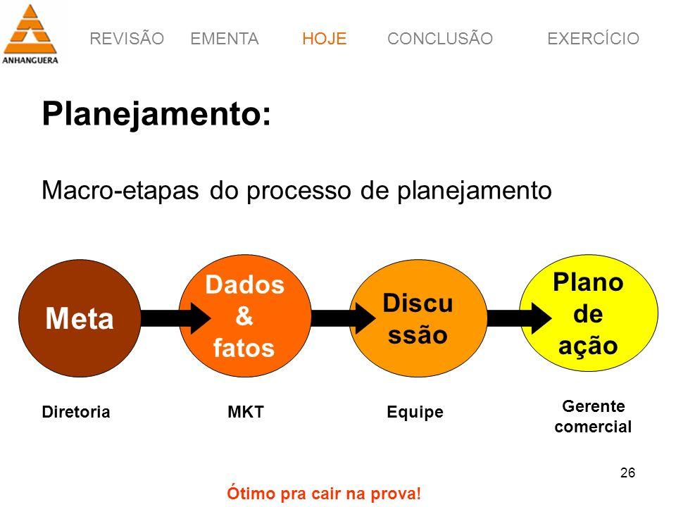 Planejamento: Macro-etapas do processo de planejamento