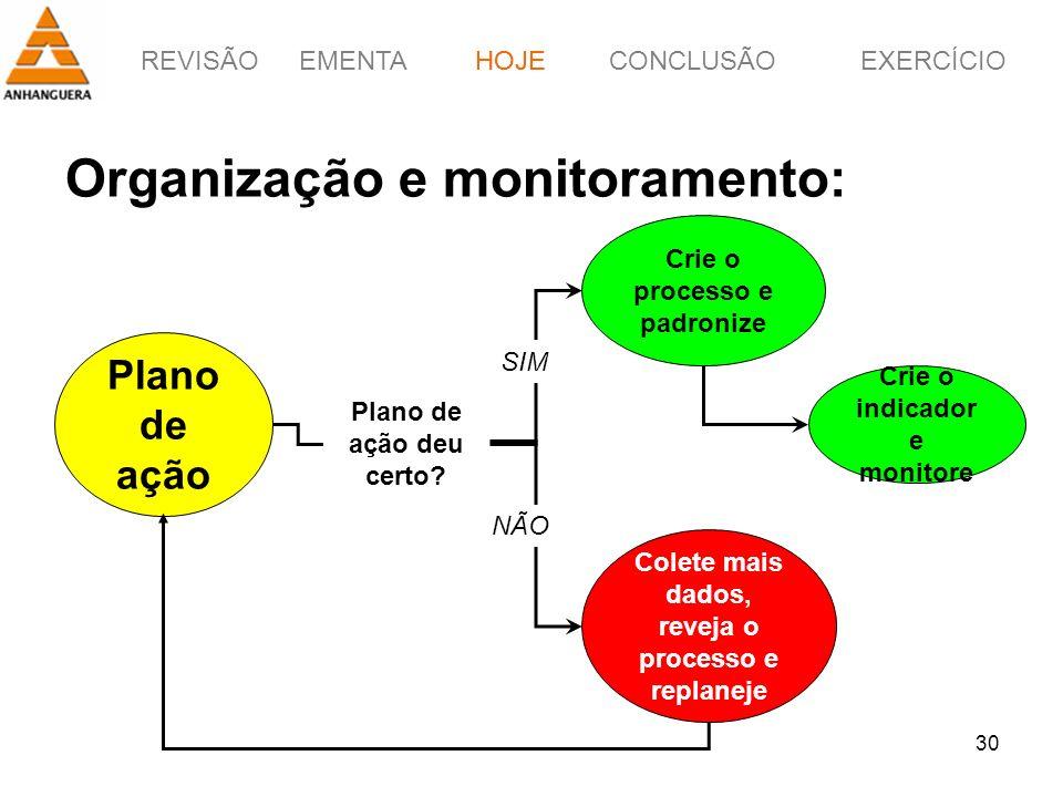Organização e monitoramento: