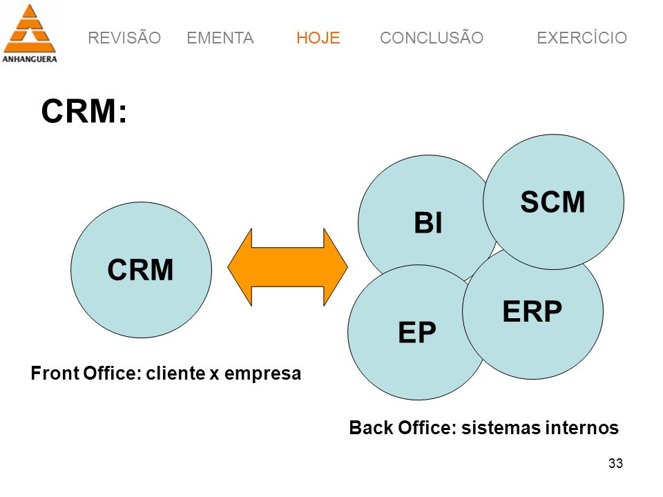 CRM: SCM BI CRM ERP EP Front Office: cliente x empresa