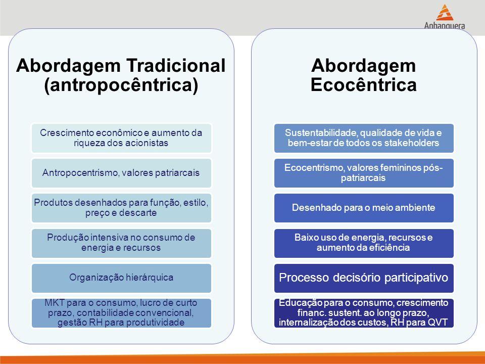 Abordagem Tradicional (antropocêntrica) Abordagem Ecocêntrica