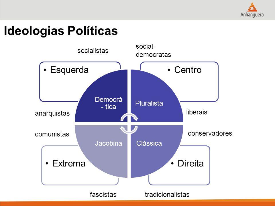 Ideologias Políticas Direita Extrema Centro Esquerda social-democratas