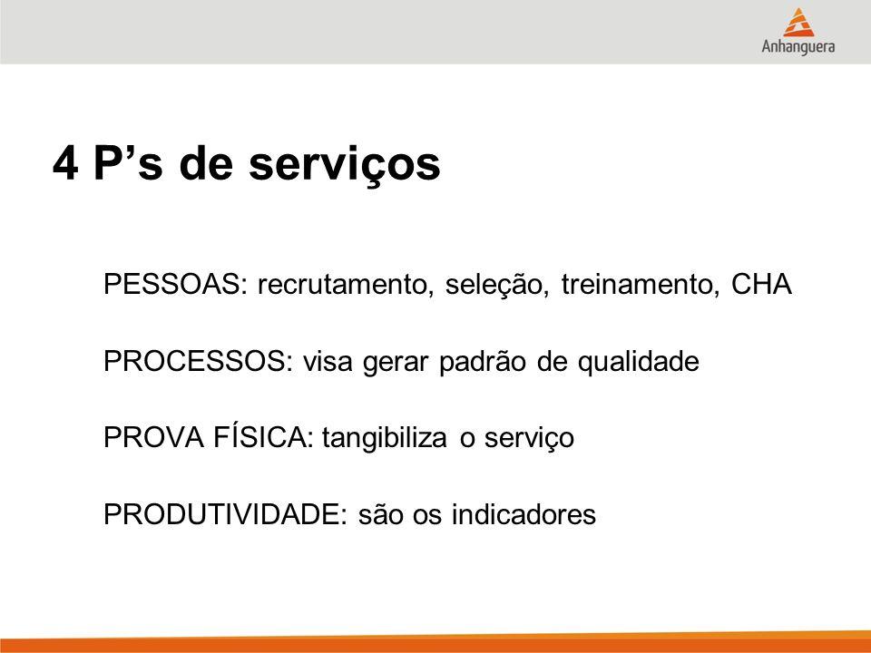 4 P's de serviços PESSOAS: recrutamento, seleção, treinamento, CHA