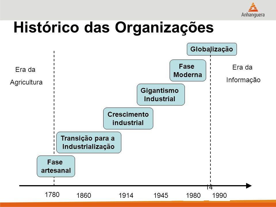 Histórico das Organizações