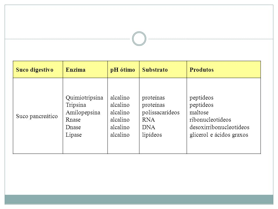 Suco digestivo Enzima. pH ótimo. Substrato. Produtos. Suco pancreático. Quimiotripsina. Tripsina.
