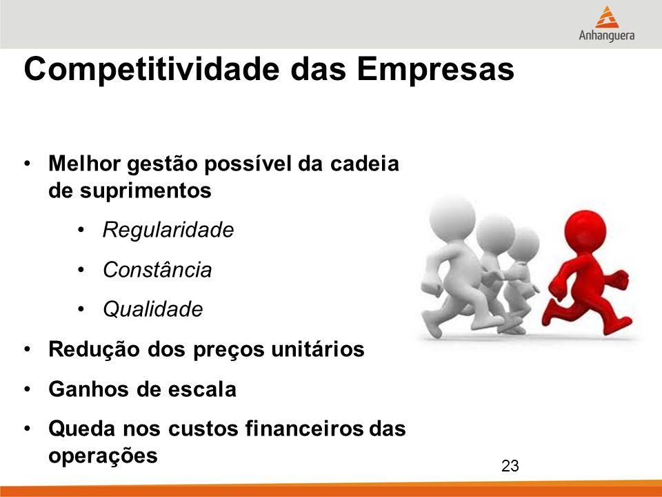 Competitividade das Empresas