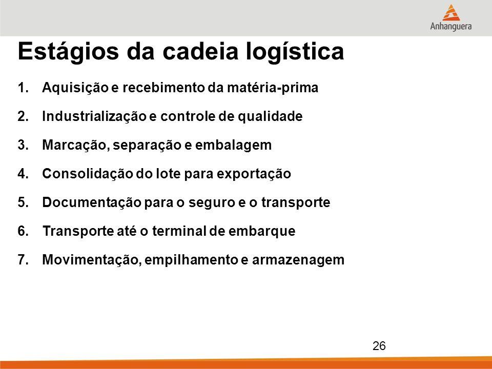 Estágios da cadeia logística