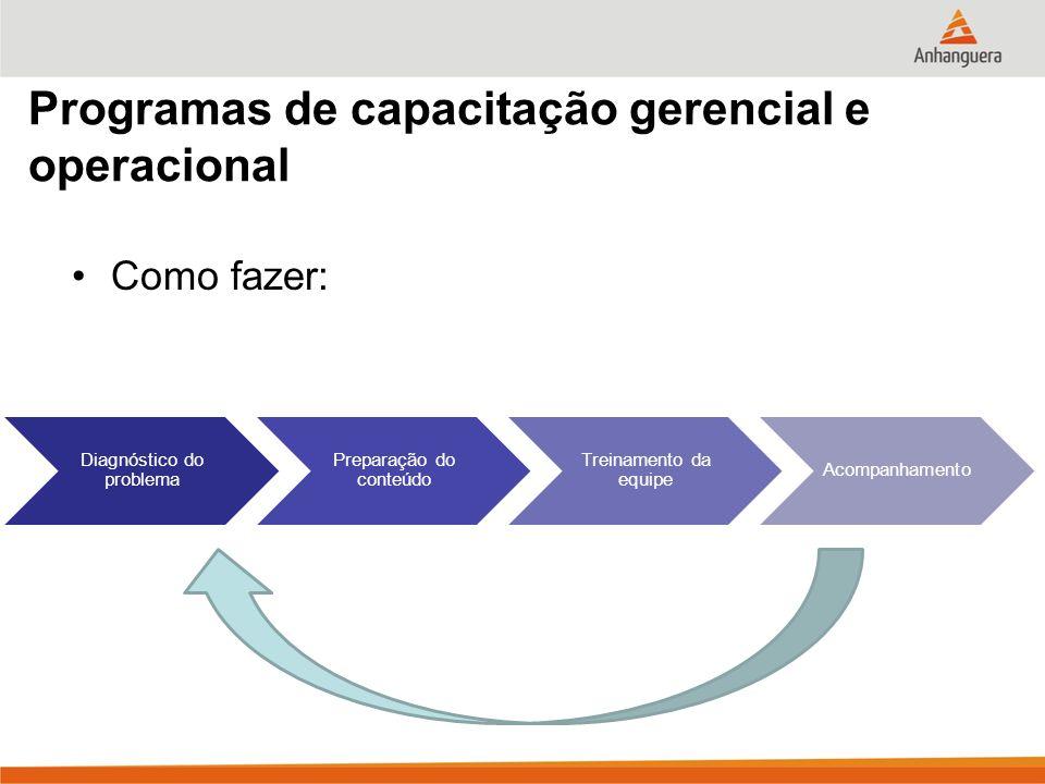 Programas de capacitação gerencial e operacional