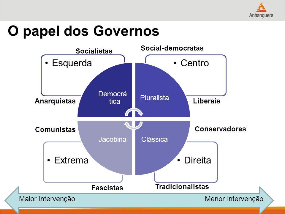 O papel dos Governos Direita Extrema Centro Esquerda Social-democratas