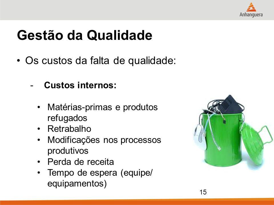 Gestão da Qualidade Os custos da falta de qualidade: Custos internos: