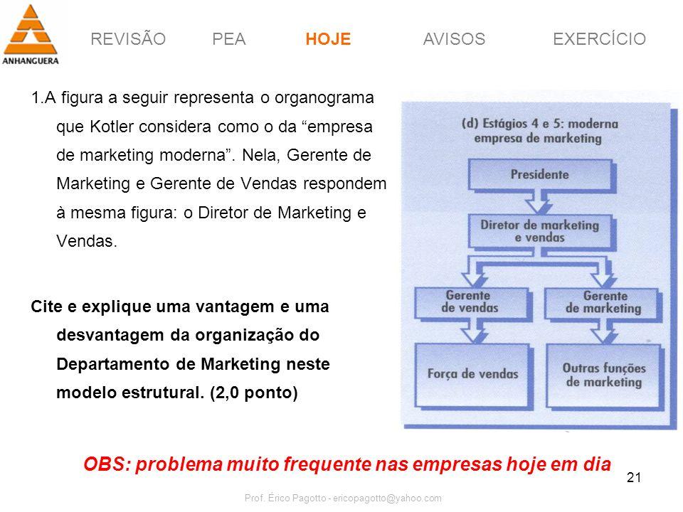 OBS: problema muito frequente nas empresas hoje em dia