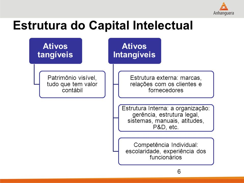 Estrutura do Capital Intelectual
