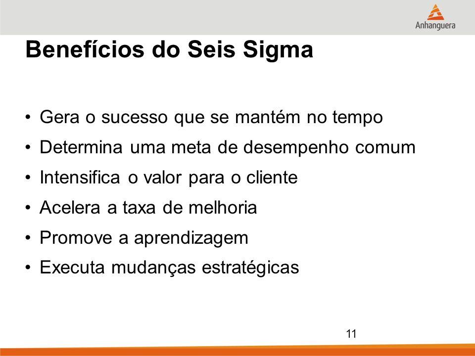 Benefícios do Seis Sigma