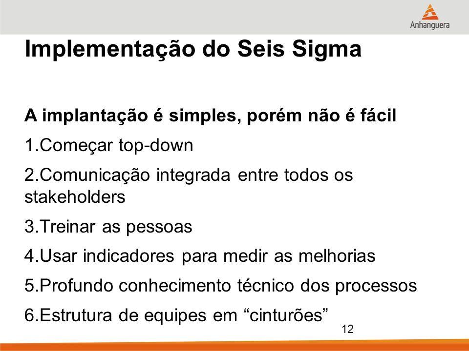 Implementação do Seis Sigma