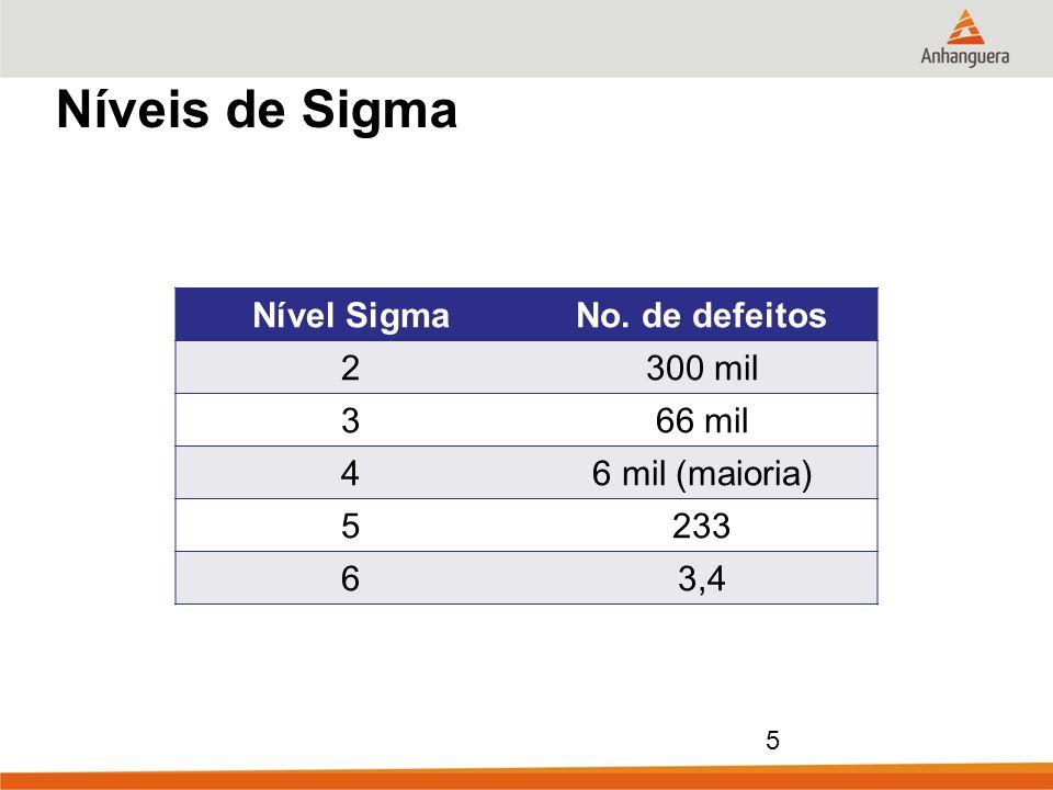 Níveis de Sigma Nível Sigma No. de defeitos 2 300 mil 3 66 mil 4