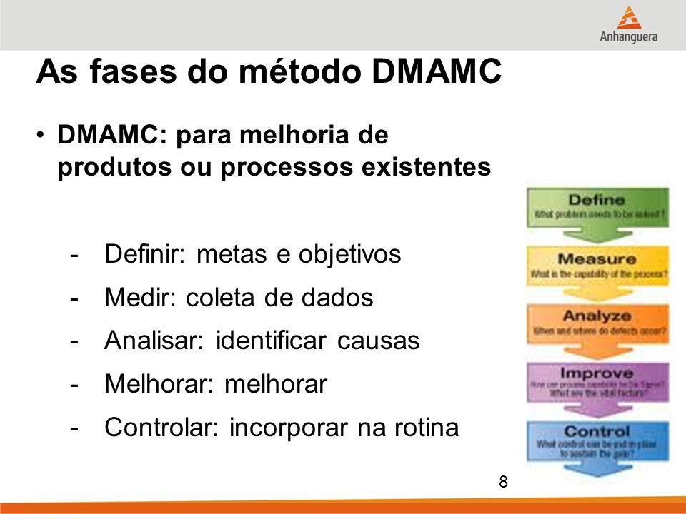 As fases do método DMAMC