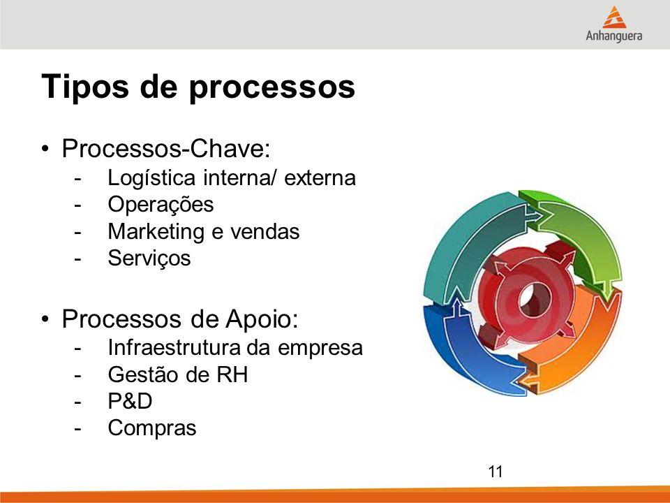 Tipos de processos Processos-Chave: Processos de Apoio: