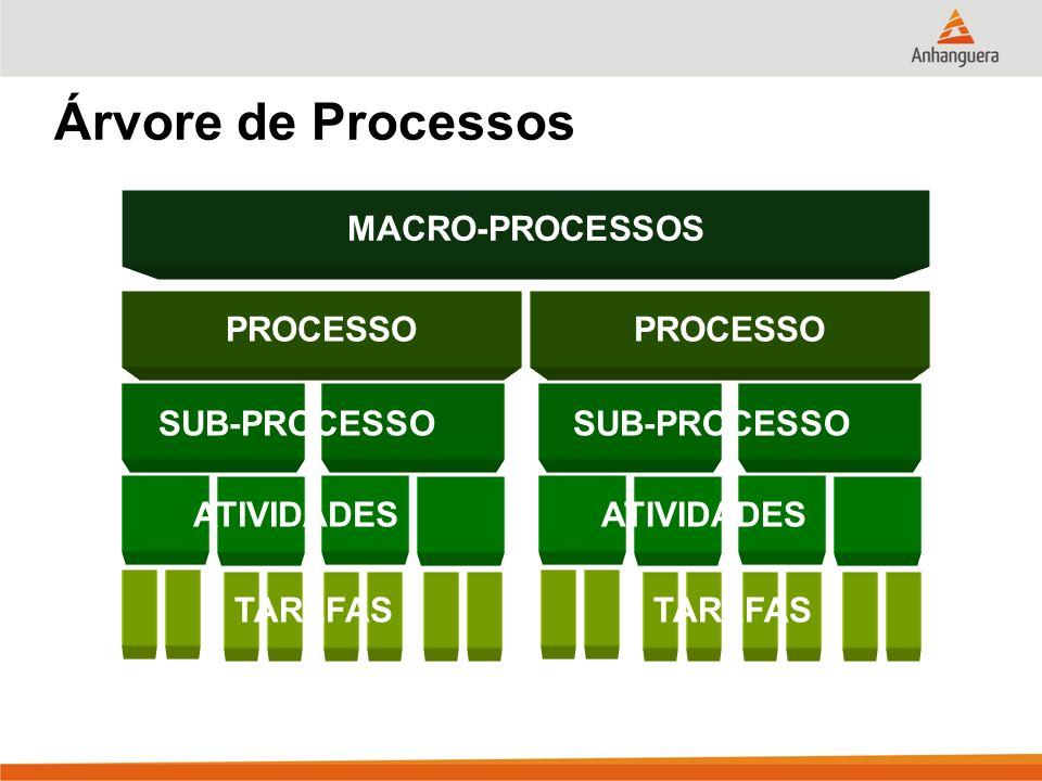 Árvore de Processos MACRO-PROCESSOS PROCESSO SUB-PROCESSO ATIVIDADES