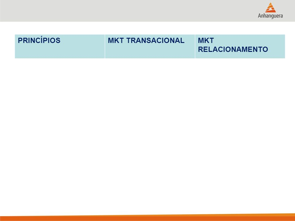 PRINCÍPIOS MKT TRANSACIONAL. MKT RELACIONAMENTO. 6. EQUIPE INTERNA. Recursos estratégicos. Reconhecidos e recompensados.