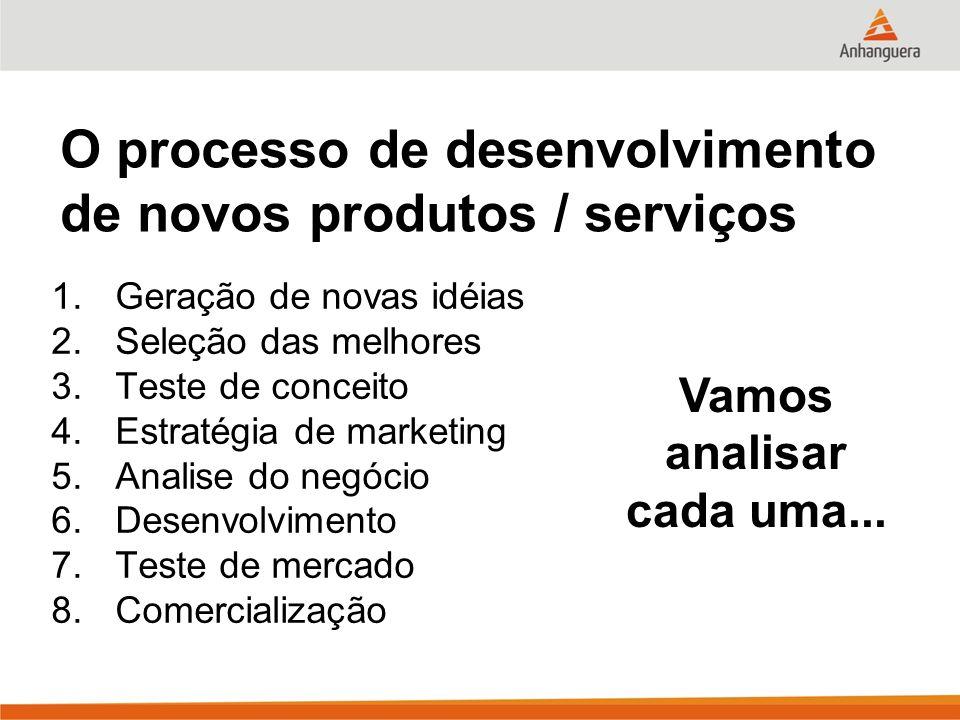 O processo de desenvolvimento de novos produtos / serviços