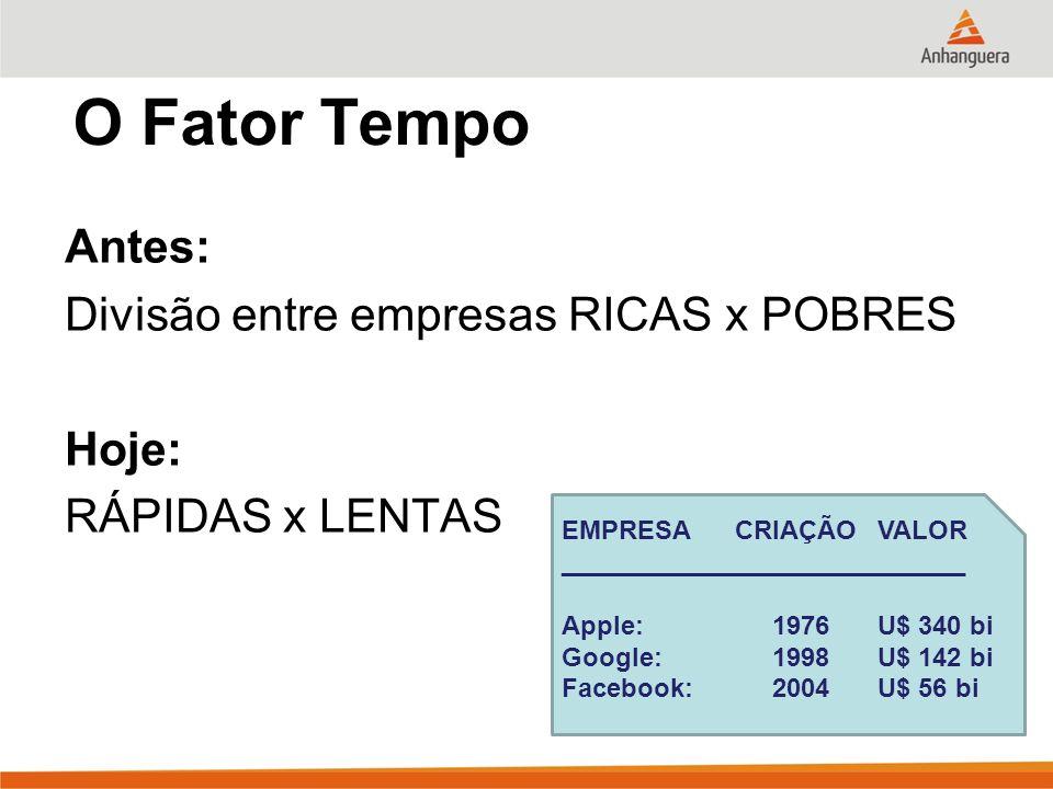 O Fator Tempo Antes: Divisão entre empresas RICAS x POBRES Hoje: RÁPIDAS x LENTAS EMPRESA CRIAÇÃO VALOR.