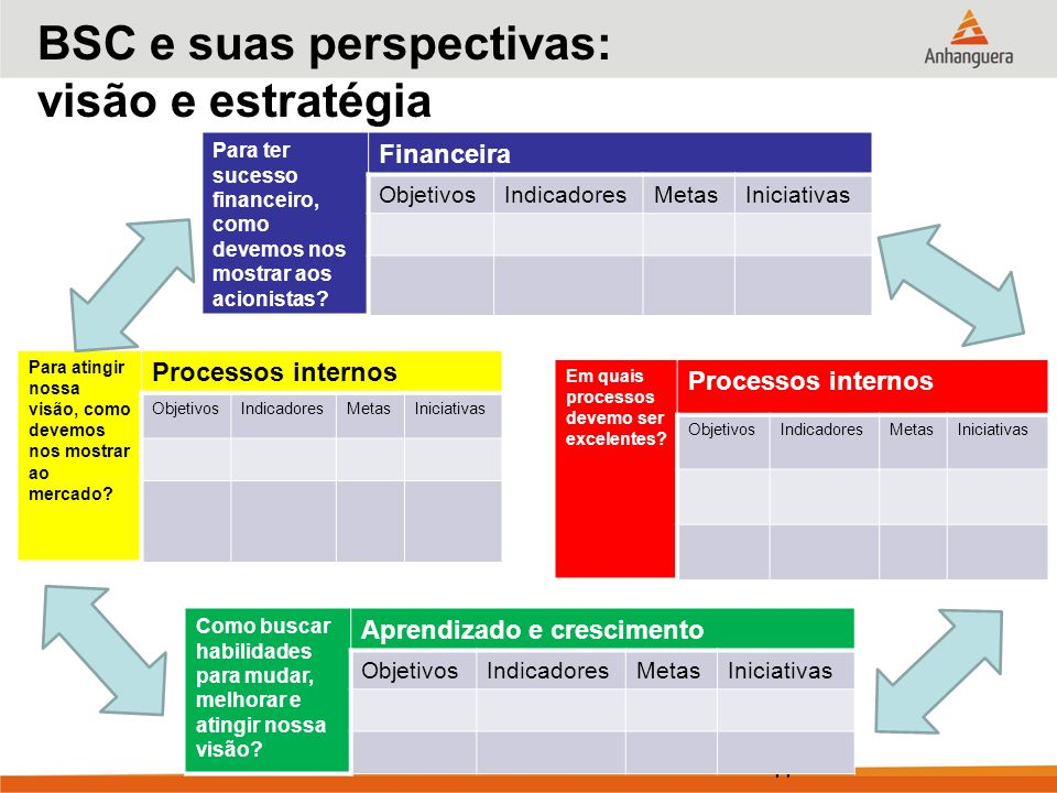 BSC e suas perspectivas: visão e estratégia