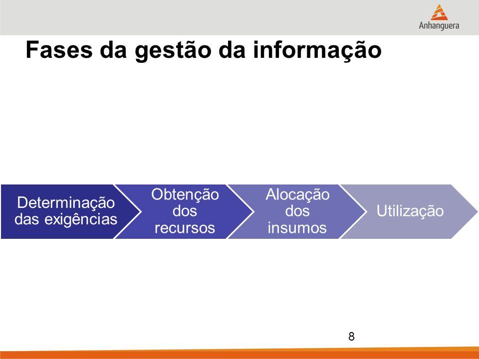 Fases da gestão da informação