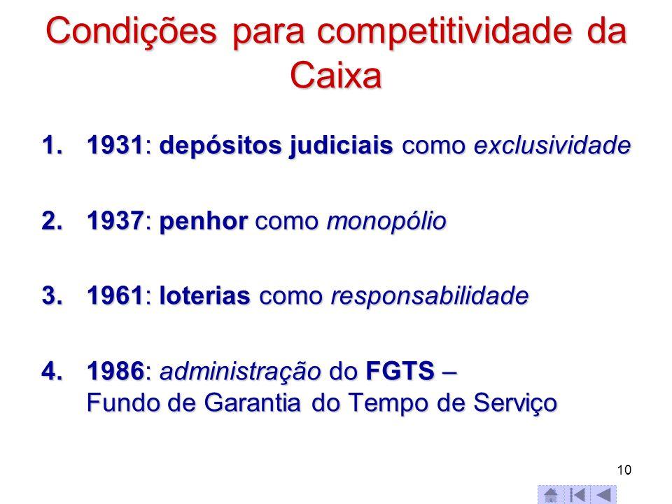 Condições para competitividade da Caixa