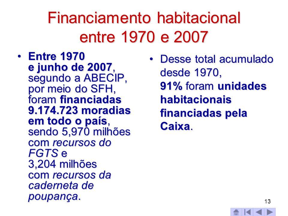 Financiamento habitacional entre 1970 e 2007