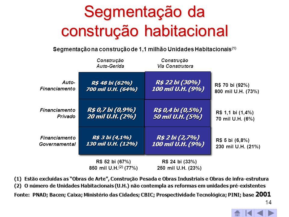 Segmentação da construção habitacional