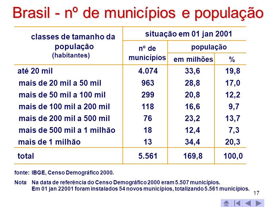 Brasil - nº de municípios e população