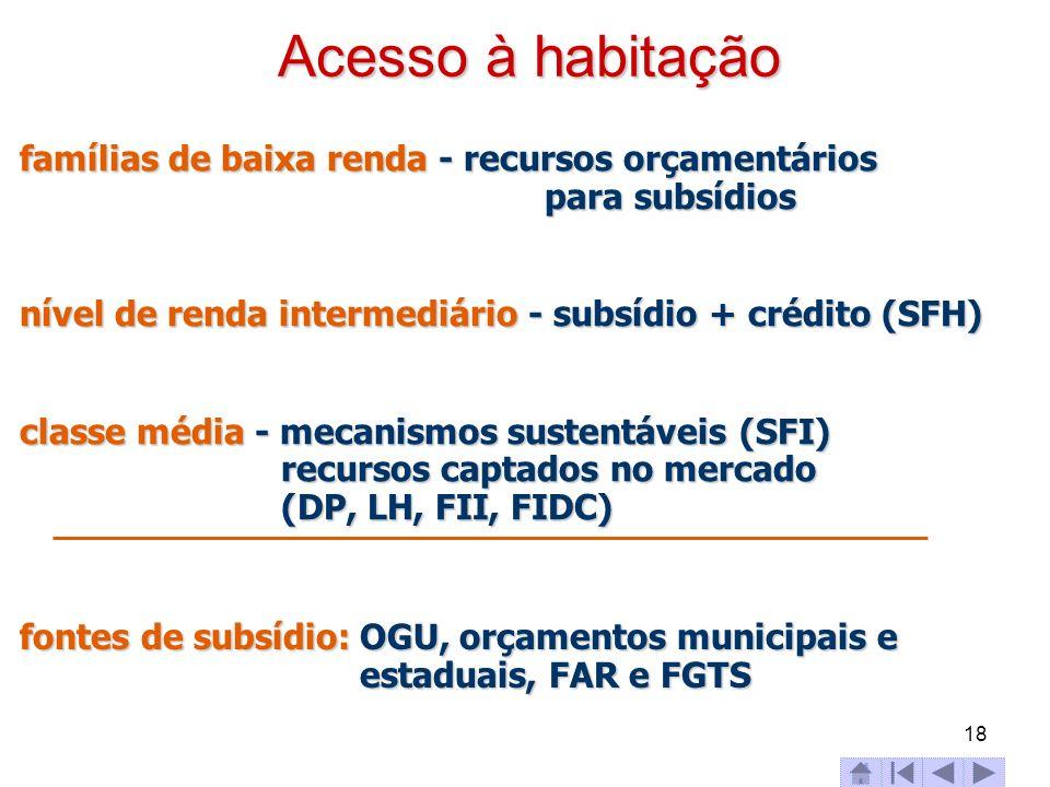 Acesso à habitação famílias de baixa renda - recursos orçamentários para subsídios. nível de renda intermediário - subsídio + crédito (SFH)