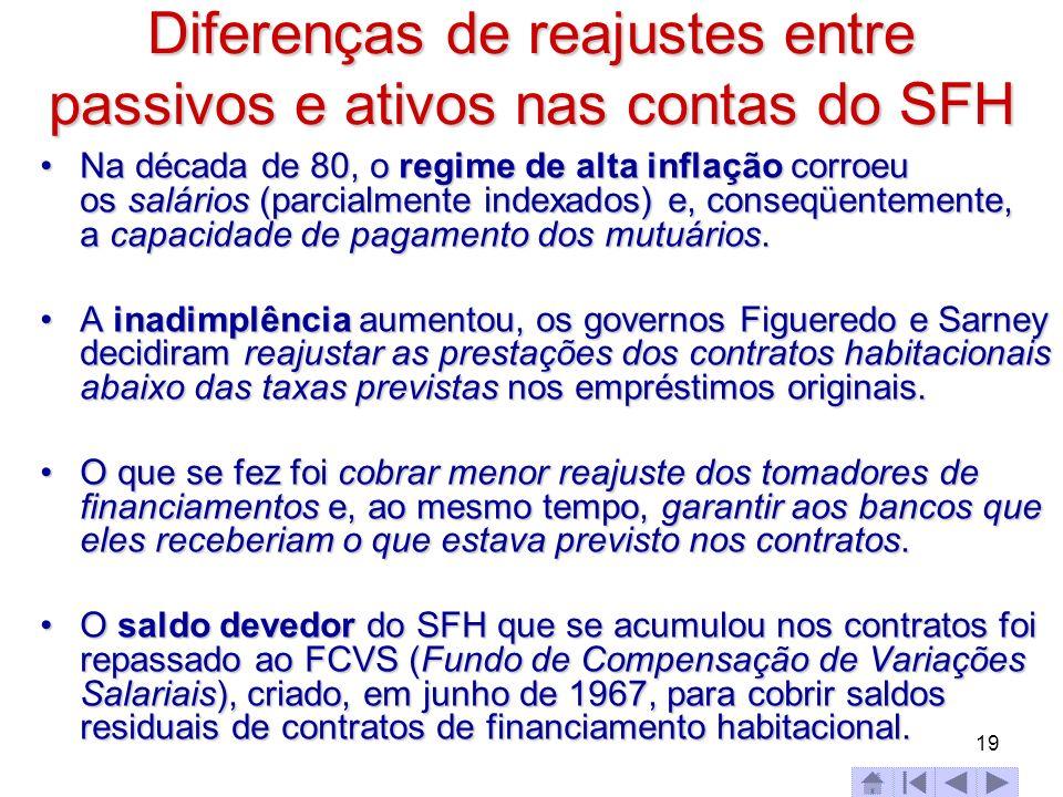 Diferenças de reajustes entre passivos e ativos nas contas do SFH