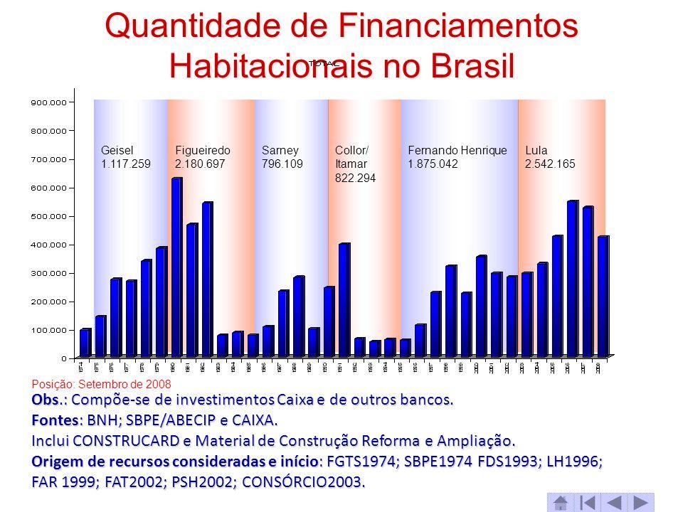 Quantidade de Financiamentos Habitacionais no Brasil