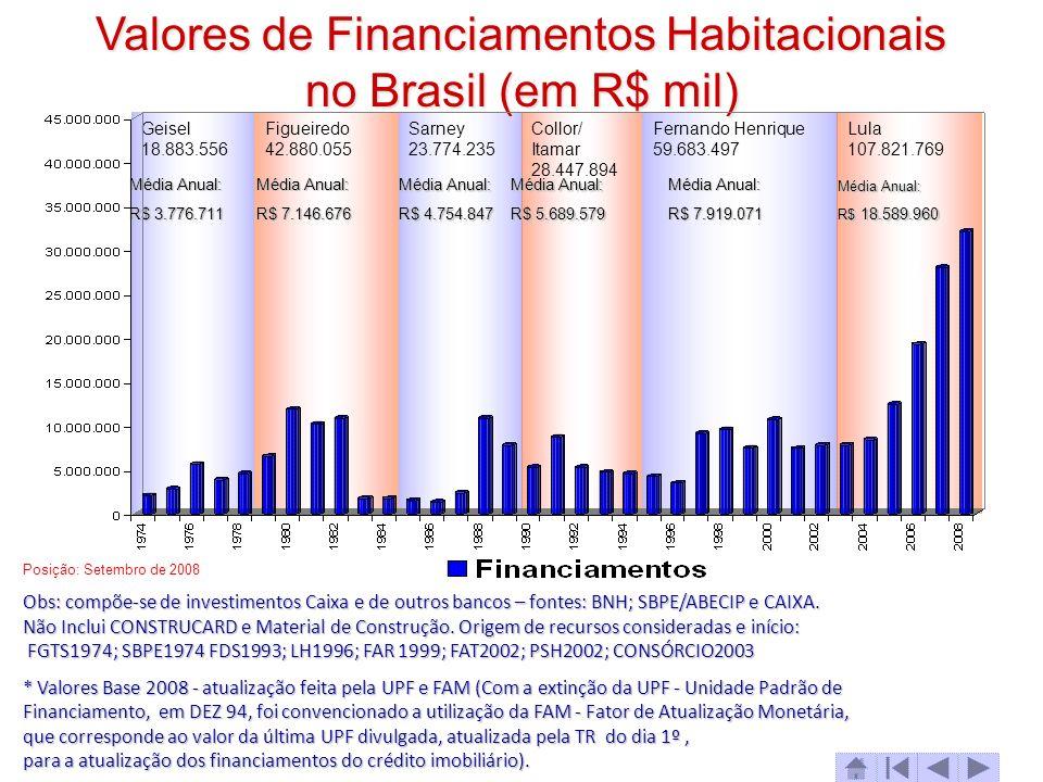 Valores de Financiamentos Habitacionais no Brasil (em R$ mil)