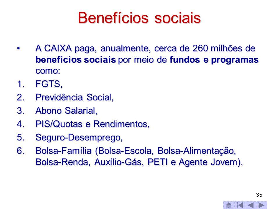 Benefícios sociaisA CAIXA paga, anualmente, cerca de 260 milhões de benefícios sociais por meio de fundos e programas como: