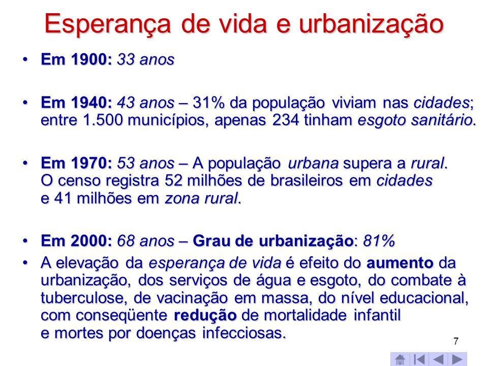 Esperança de vida e urbanização