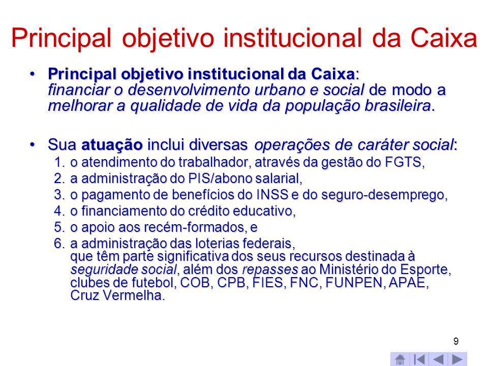Principal objetivo institucional da Caixa