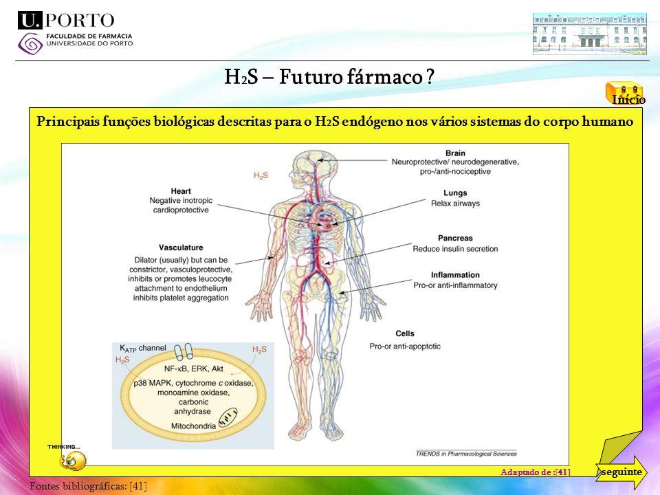 H2S – Futuro fármaco Início. Principais funções biológicas descritas para o H2S endógeno nos vários sistemas do corpo humano.