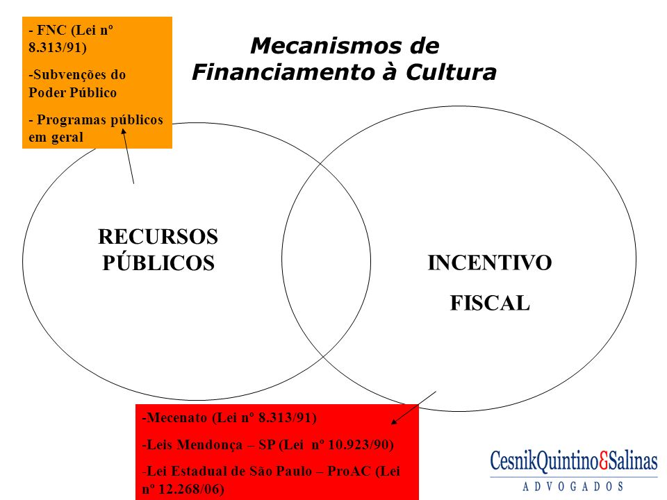 Mecanismos de Financiamento à Cultura